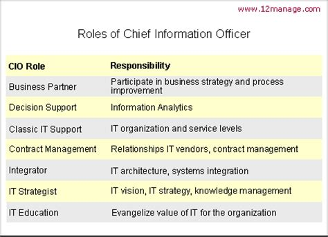 chief information officer knowledge center