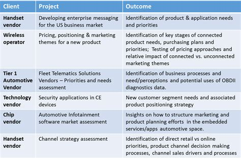 B2b Research And Consulting Experience Marketing Project Plan Exles