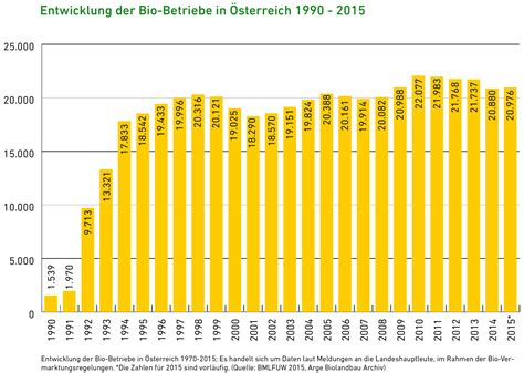seit wann gibt es email statistik bio austria