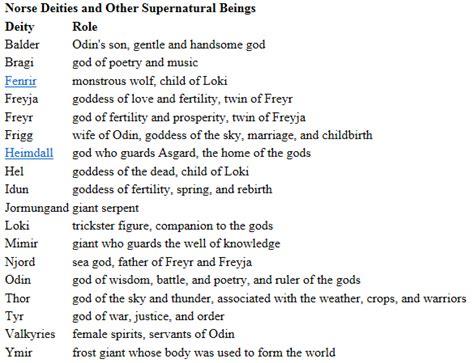 mythological names mythology names