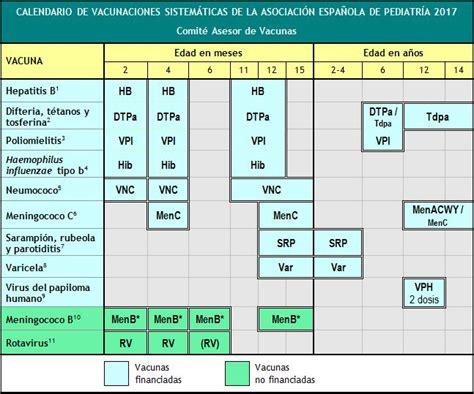 Calendario Vacunas Madrid Nuevo Calendario De Vacunaci 243 N Infantil 2017 Vacunas