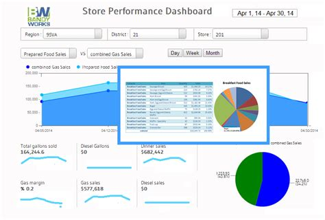 convenience store performance dashboards kpi s with