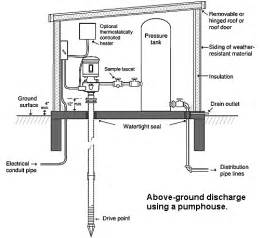 water well house plans geh next wisconsin dnr bat house plans