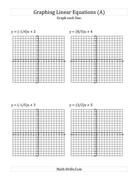 graph linear equations worksheet the graph a linear equation in slope intercept form a