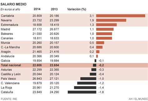 sueldo de prefectura 2015 catalu 241 a es la comunidad en la que m 225 s bajaron los sueldos