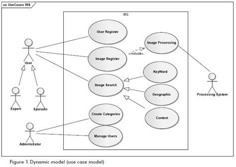 Domain Model Diagram Examples