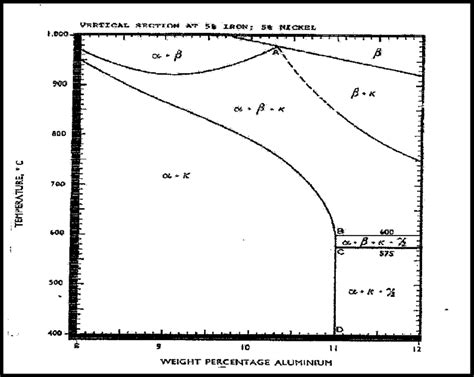 aluminum nickel phase diagram a vertical section in nickel aluminium bronze phase