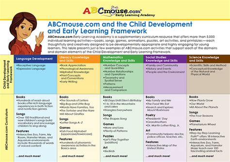 Pdf Become Intuitive Complete Developmental by Abcmouse Curriculum Gt Early Learning Standards Best