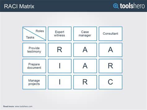 responsibility assignment matrix ram toolshero