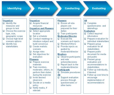 Business Continuity Exercise Template Business Continuity Testing And Incident Reporting Advice