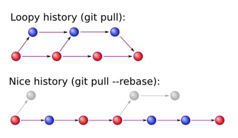 git tutorial pull merge conflict resolution or conflict avoidance in git stack