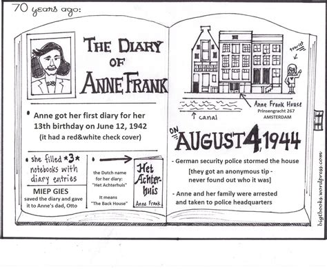 anne franks diary coloring pages