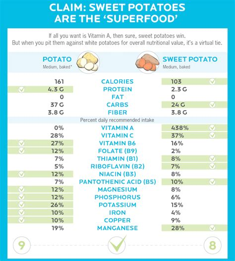 carbohydrates versus calories are sweet potatoes actually healthier than white potatoes