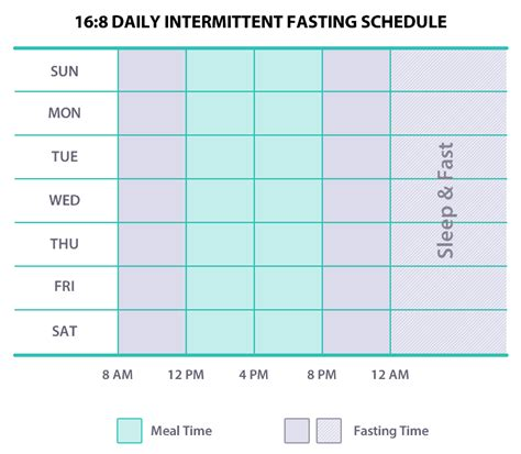 intermittent fasting schedule intermittent fasting the lost secret to health
