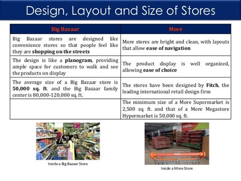 retail layout of big bazaar big bazaar and aditya birla retail more a comparative study