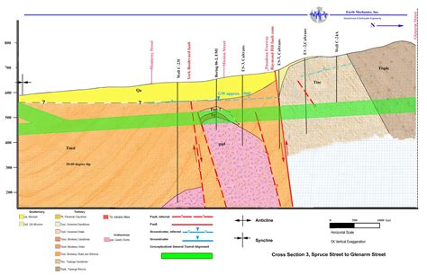 geology cross section aeg southern california section