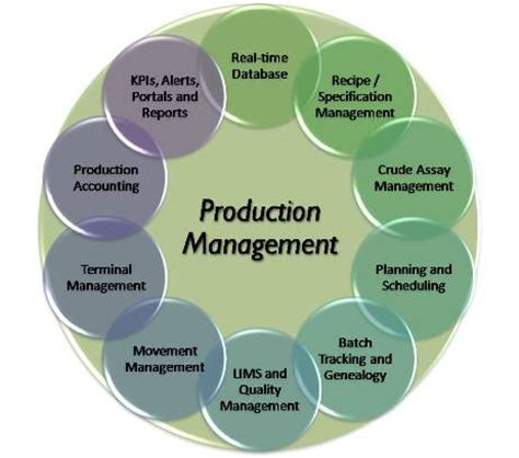 Mba In Production which college or offering mba in production