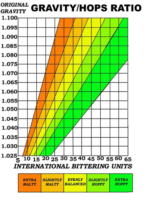 Formula Ibu hop bitterness and calculating ibu