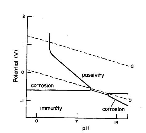 diagram pourbaix electrochemistry encyclopedia electrochemistry of corrosion