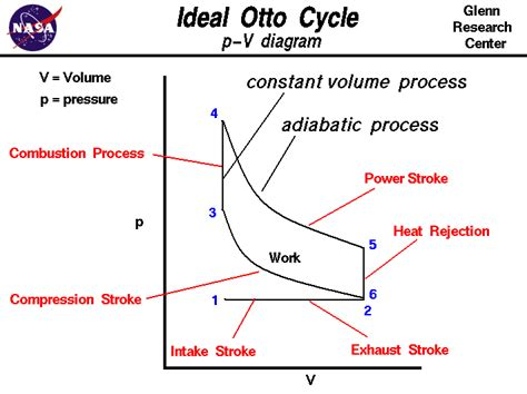 atkinson cycle pv diagram otto cycle gif images