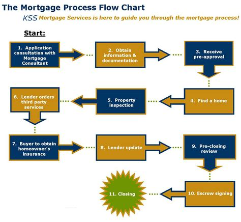 house loan process building a house loan process 28 images construction
