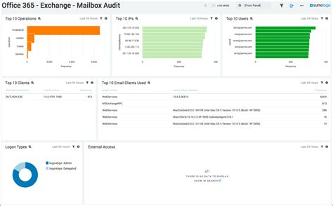 Office 365 Mailbox Auditing Microsoft Office 365 App Dashboards Sumo Logic