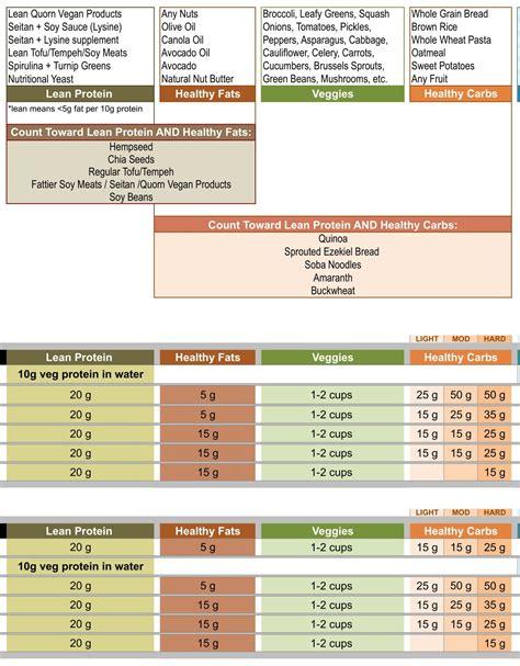 Renaissance Periodization Vegan Diet Templates Renaissance Periodization Diet Template