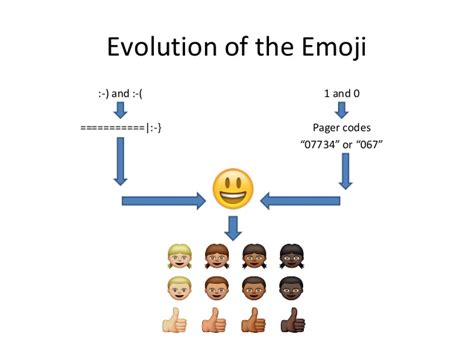 emoji evolution 2015 emojis hashtags and buzzwords wendy and jenna