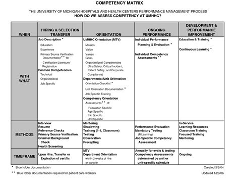 Best Photos Of Job Description Matrix Job Skills Matrix Template Matrix Career Ladder And Description Matrix Template