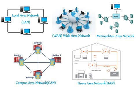 network layout types computer networking types and characteristics of