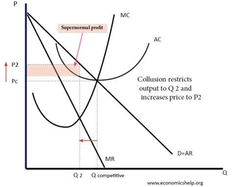 diagram of oligopoly oligopoly economics help