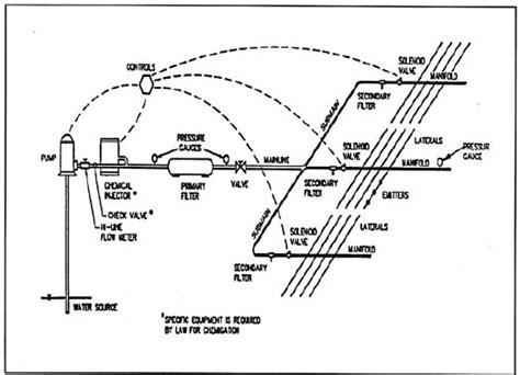 sprinkler system layout diagram imageresizertool