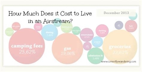 how much does it cost to live comfortably how much does it cost to live in an airstream december