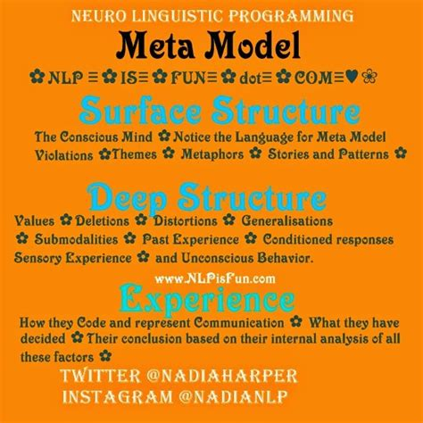 nlp language pattern quot nlp is fun quot the nlp meta model surface structure