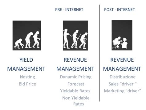 Mba In Revenue Management by Revenue Management Strategy