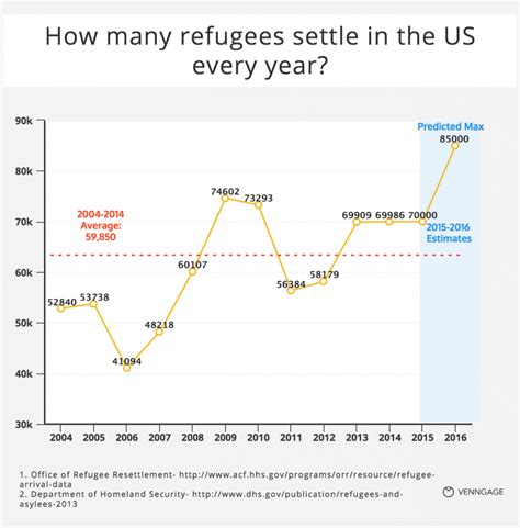 how many years in years 13 questions about refugees answered with charts venngage