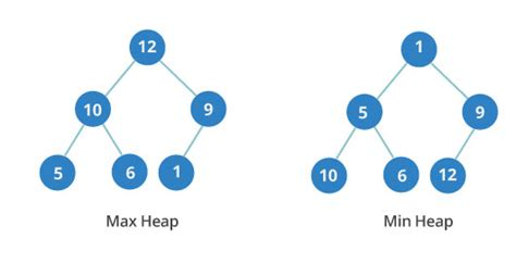 6 data structures in 6 minutes michelle medium 10 common data structures explained with videos exercises