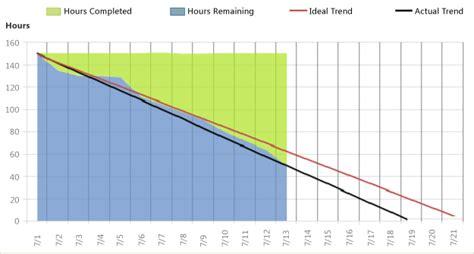 Burndown And Burn Rate Report Microsoft Docs Burn Rate Excel Template