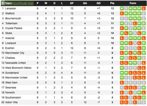 epl table current form the 6 game epl form table 1 leicester 2 watford 3