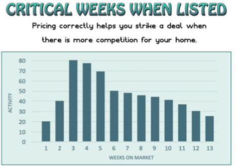 average time to sell a house average time to sell a house 28 images average uk home now taking 96 days to sell