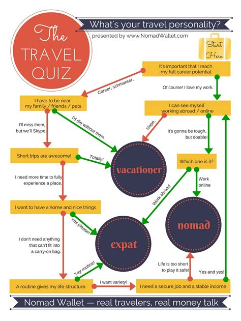 weight management quiz quizzes on your personality gluten free meal plan