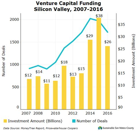 startups are funding the latest silicon valley housing trend venture capital funding in silicon valley decreased by 12