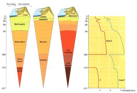 interno terra ruisoares65 os outros cientistas andrija mohorovicic