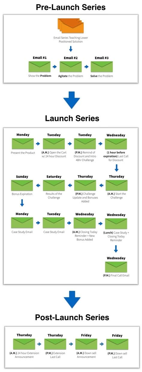 The Ultimate Product Launch Plan 4 Steps To Launching Any New Product Course Launch Template