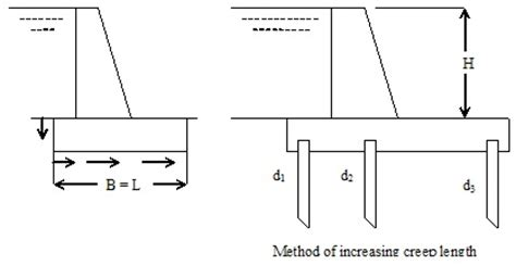 design criteria of hydraulic structures bligh s creep theory of hydraulic structures design