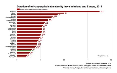 factfind how generous is maternity leave in ireland