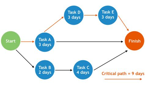 What Is Critical Path Knowing Can Drive Project Success Project Management Critical Path Template
