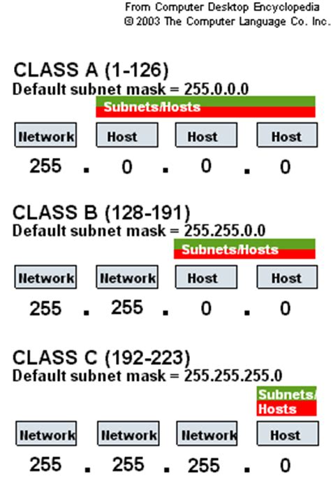 subnetting tutorial class a image gallery ip address and subnetting