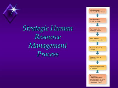 Strategic Hrm Ppt For Mba by Human Resource Management Powerpoint Ppt Presentation
