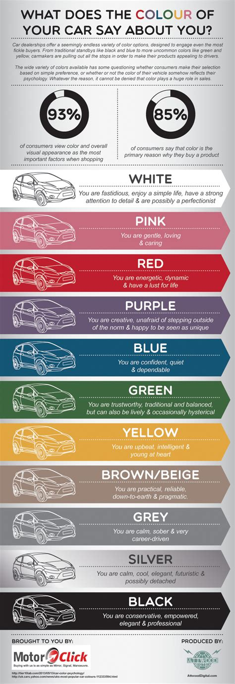 what does color what does the colour of your car say about you